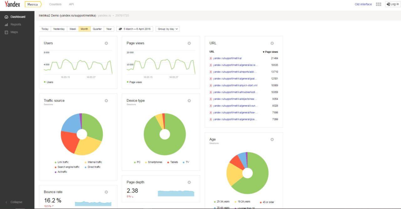 Yandex Metrica. Clickstream analysis semplice e gratuita