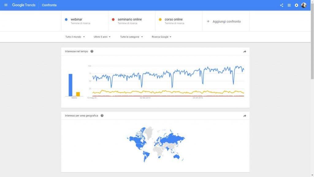 Google Trends ci consente di comparare più parole chiave ed analizzarne le performance nel tempo